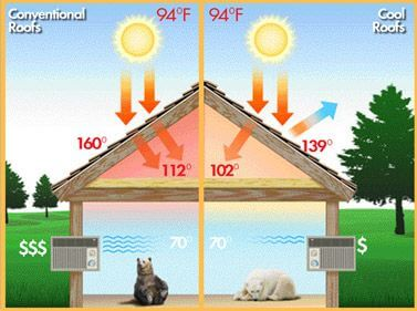 How summer weather damages houses